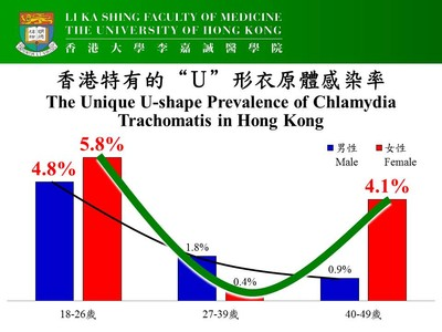 Hong Kong S First Potion Based Ually Transmitted Infections Study By Hku Identifies High Chlamydia Trachomatis Prevalence Among Youths And